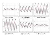 Tracciati della posizione e velocità dell'oscillatore forzato