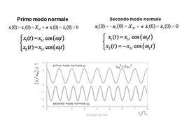 I modi normali del sistema di oscillatori accoppiati