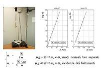 Apparato per lo studio degli oscillatori accoppiati