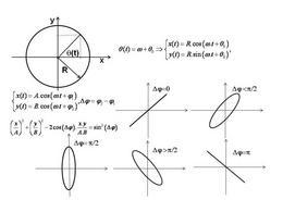 Composizione di moti armonici di uguale pulsazione