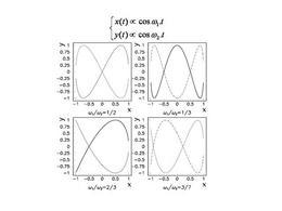 Composizione di moti con pulsazioni diverse (figure di Lissajou)