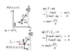 Esempi di forza centrifuga