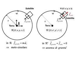 """L'""""assenza"""" di gravità per un osservatore in orbita"""