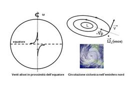 Esempi della forza di Coriolis sulla dinamica terrestre