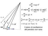 Piano di oscillazione costante del pendolo semplice