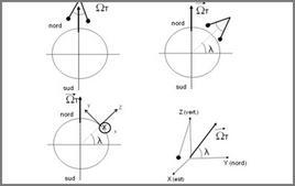 Schematizzazione del pendolo di Foucault