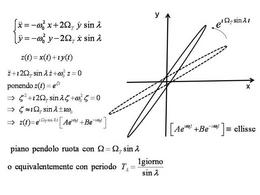 Rotazione della traiettoria ellittica del pendolo di Foucault