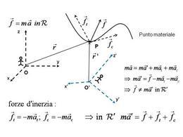 Legge di Newton in riferimenti non inerziali