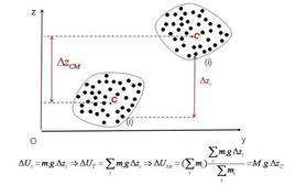 L'energia potenziale gravitazionale di un sistema di punti