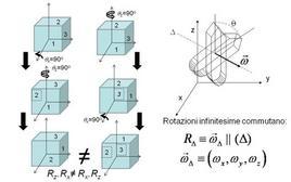 Rotazioni di un sistema rigido