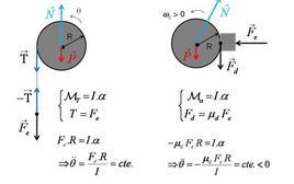 Esempi di dinamica dei moti rotatori