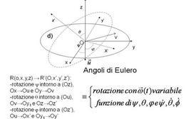 Rotazioni nello spazio, orientazione generica di un corpo