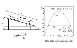 Schematizzazione ed idea della misura