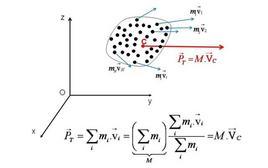 Definizione della quantità di moto totale