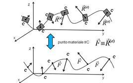 Relazione fra centro di massa e concetto di punto materiale