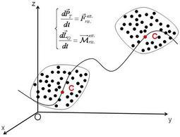Leggi di evoluzione dinamica di un sistema
