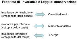 Proprietà di invarianza e leggi di conservazione