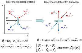 Descrizione degli urti nel sistema di riferimento del centro di massa