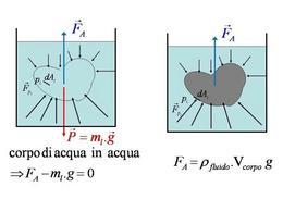 La spinta idrostatica o spinta di Archimede