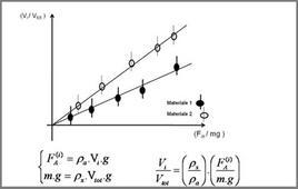 Metodo per la stima della densità di un materiale