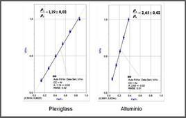 Misure di densità relative per plexiglass ed alluminio