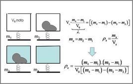 Misura della densità con il picnometro