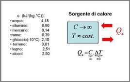 Valori dei calori specifici e sorgenti di calore