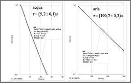 Misura della costante di tempo del termometro in ambienti diversi