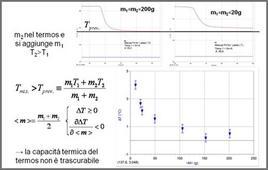 Messa in evidenza sperimentale della capacità termica del termos