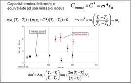 Misure della capacità termica equivalente del calorimetro