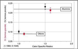 Risultati delle misure dei calori specifici di alcuni metalli