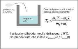 Fenomenologia della fusione del ghiaccio