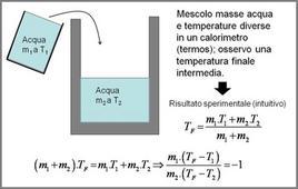 Interazione termica di acqua con acqua