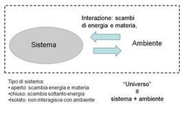Sistema termodinamico e suo ambiente