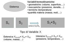Variabili termodinamiche e loro caratteristiche