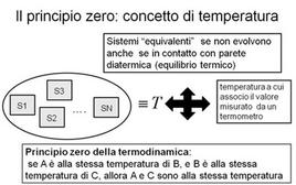 Il principio zero della termodinamica: la temperatura