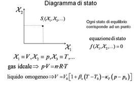 Il diagramma di stato di un sistema termodinamico