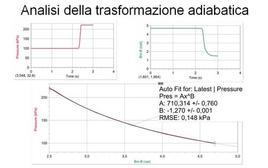 Analisi della trasformazione adiabatica