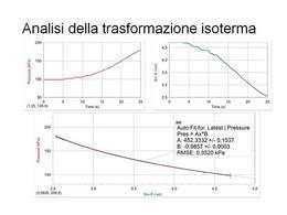 Analisi della trasformazione isoterma