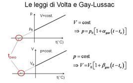 Le leggi di Volta e Gay/Lussac