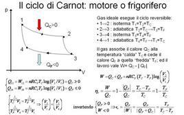 Il ciclo di Carnot