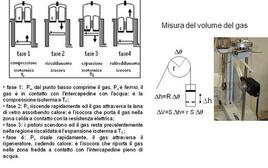 Schema delle fasi e principio di misura del volume