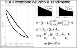 Visualizzazione del ciclo e stima del rendimento