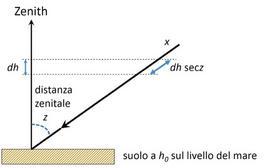 Parametri dell'estinzione atmosferica. Fonte: Massimo Capaccioli