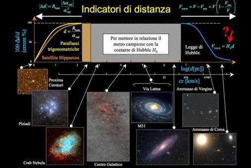 Rappresentazione schematica della scala delle distanze. Fonte: Massimo Capaccioli