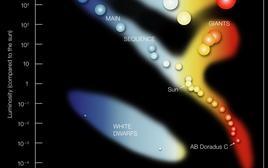 Diagramma HR. I punti sono i luoghi delle stelle nel piano temperatura efficace contro luminosità. La linea diagonale è detta Sequenza Principale di Età Zero (vedremo più avanti perché). Copyright ESO.