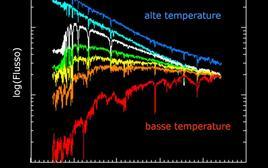 Variazione degli spettri stellari con la temperatura efficace. Si noti la notevole variazione della pendenza del continuo per una variazione di un ordine di grandezza della temperatura.