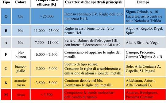 Le principali caratteristiche dei diversi tipi spettrali. Fonte: M. Capaccioli.