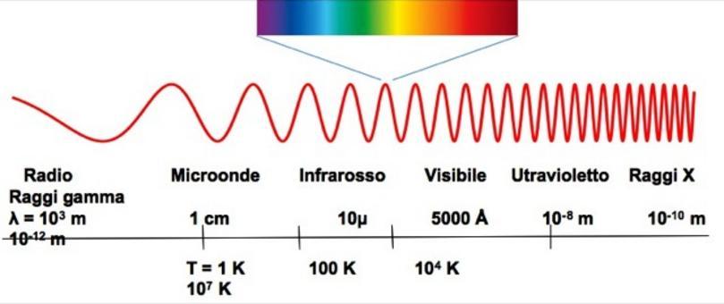 Rappresentazione dello spettro elettromagnetico. Fonte: Massimo Capaccioli.