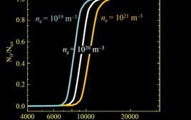 Fattore di ionizzazione in funzione della temperatura per tre diversi valori della densità numerica di elettroni.